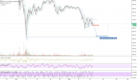 ETHUSD: Break de ce bear pennant = short levier