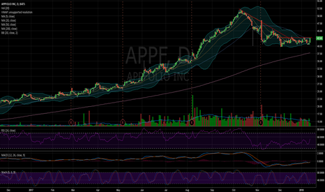 APPF: $APPF looking good for the upside