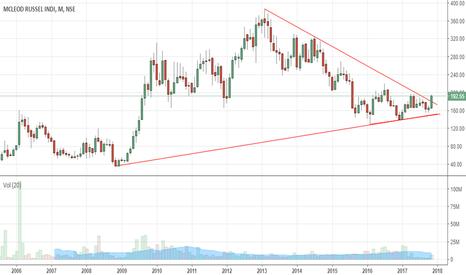 MCLEODRUSS: trend reversal???
