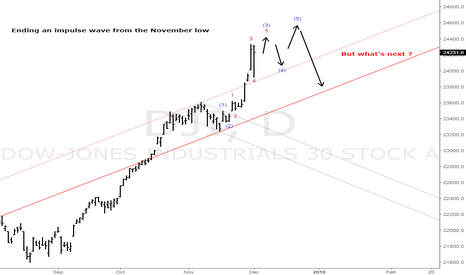 DJI: A clear cut wave in the Dow