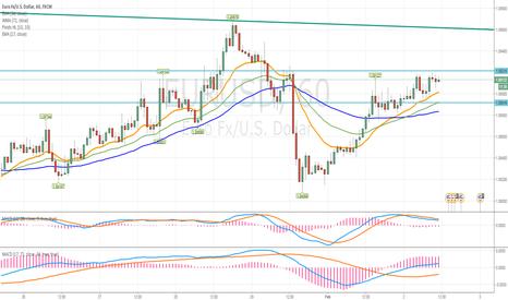 EURUSD: EUR / USD Intraday: limitado upside. Pivot: 1,0895
