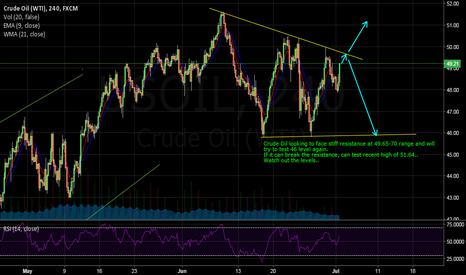 USOIL: Watch Crude Oil pattern
