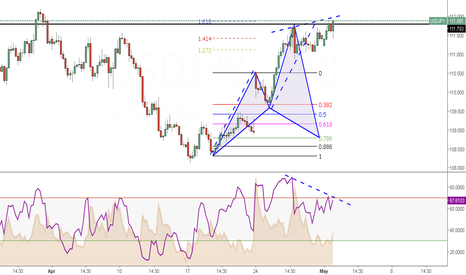 USDJPY: Week 18 (Day 1) --> Pattern with divergence & resistance