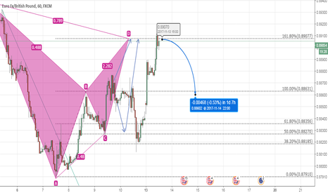 EURGBP: EURGBP pattern completed, Its time to go SHORT