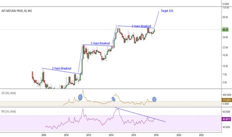 AVTNPL: Buy Above 50 for 103 Target with 40 SL