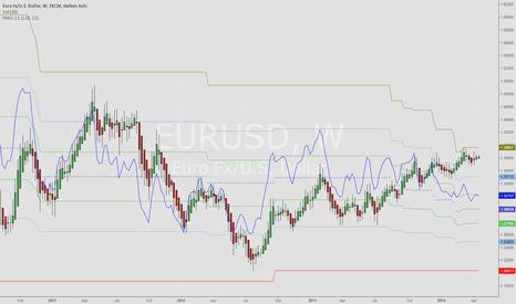 EURUSD: EURUSD bearish divergence Week chart