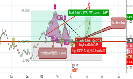 AUDUSD: audusd h4 chart by wolfe wave patern and key resistance