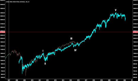 DJI: Dow: Buy the dip and hold!
