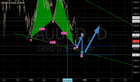 XAUUSD: gold wave count