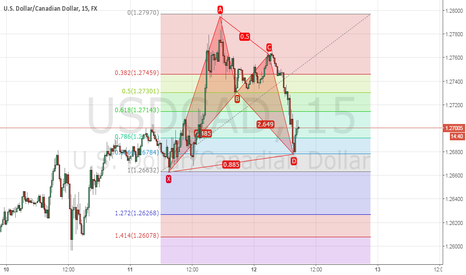 USDCAD: bull bat completed