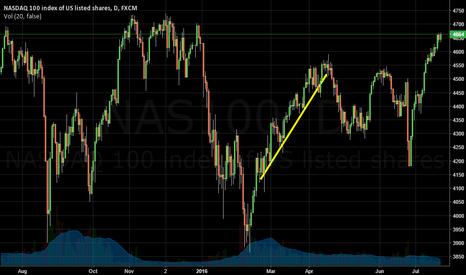 NAS100: NASDAQ 100 Uptrend
