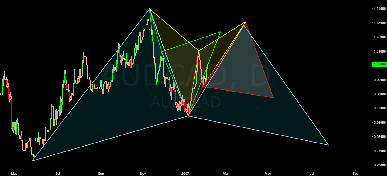 audcad daily idea