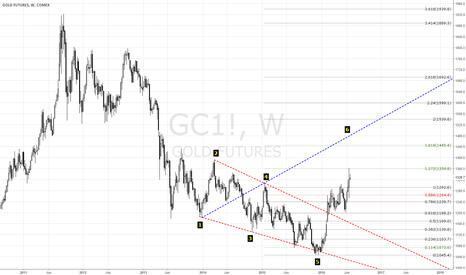 GC1!: https://www.tradingview.com/x/ZWo26OC5/