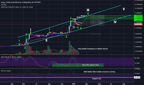 XVGUSD: Verge Log Perspective May Blow Your Mind