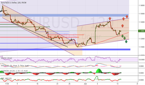 EURUSD: Analysis and forecasts for EUR / USD 14/06/16