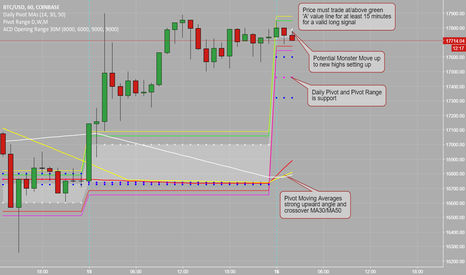 BTCUSD: New Highs Readied for BTCUSD?