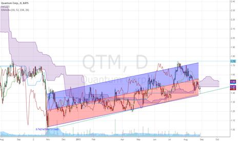 QTM: QTM Long term chart