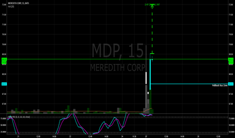 MDP: $MDP Nice cup and handle formtion on the 3 min chart