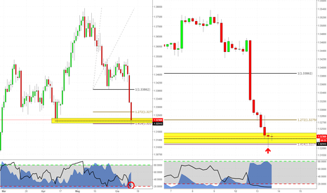 USDCAD: Possibile Setup Long su USDCAD