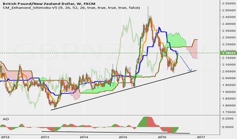 GBPNZD: GBP/NZD Long term Short