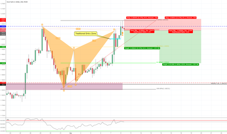 EURUSD: Bearish Gartley 4HR