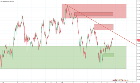 EURJPY: $EURJPY Breakout expected