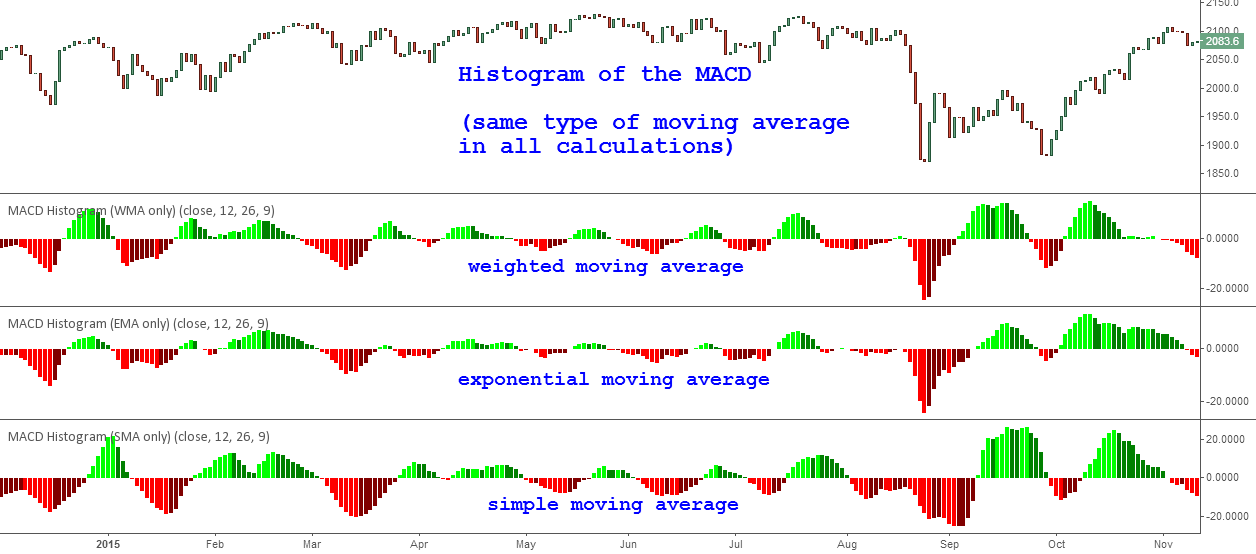 [STUDY] MACD. Part 1: Histogram (Comparison of moving averages)