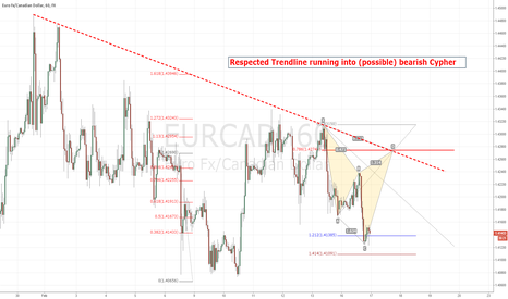EURCAD: Beaish Cypher with respected trendline