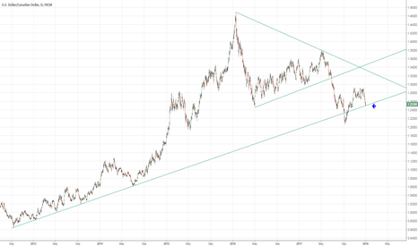 USDCAD: USDCAD potential reversal bounce off long term trendline