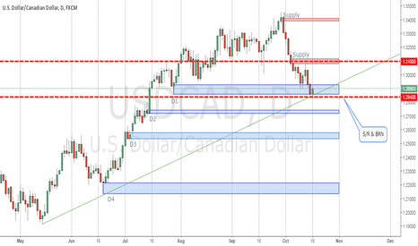 USDCAD: Thought on USDCAD?
