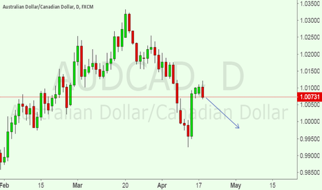 AUDCAD: i am IN A SELL SET UP FOR AUDCAD FOR 100 PIPS