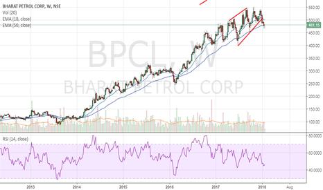BPCL: BPCL - Trend change happening?