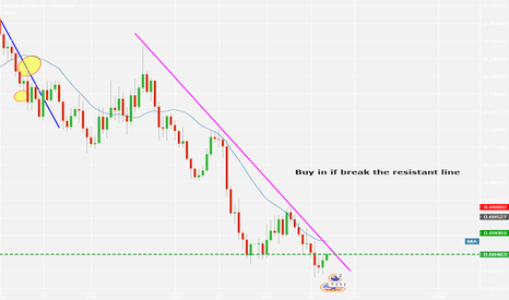 NZDUSD: buy in if break the resistantline, NZDUSD