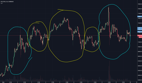 BTCUSD: BTC/USD Repeating Pattern