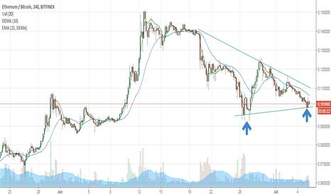 ETHBTC: ETH X BTC sinalizando força compradora e fundo duplo
