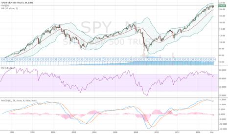 SPY: market looks like it's gonna crash down