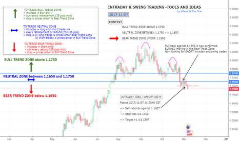 EURUSD: SHORT EURUSD - CONTEXT ANALYSIS & TRADING IDEA (intraday)