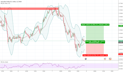 AUDUSD: AUDUSD: Long Opportunity