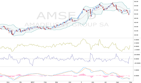 AMSE: posible crecimiento de AMADEUS en las proximas semanas