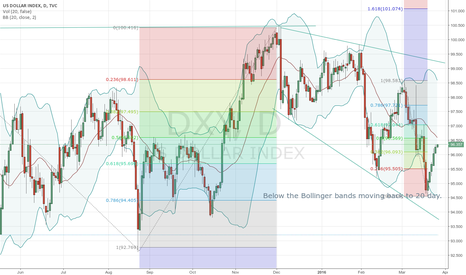 DXY: Need help here