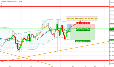 AUDCHF: All aboard the Shooting Star!