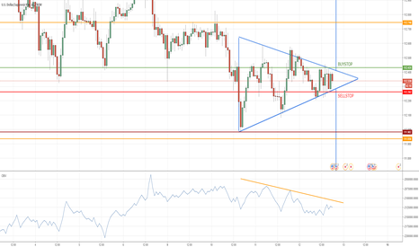 USDJPY: Triangle Pattern in USDJPY H1
