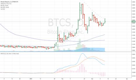 BTCS: $BTCS On Breakout Watch