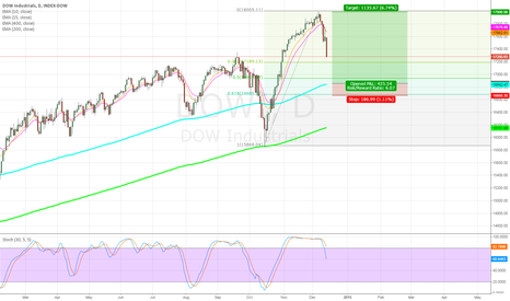 DJI: Dow Overview Dec2014
