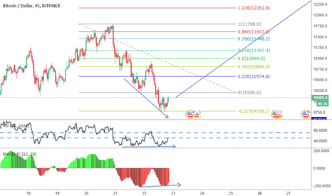BTCUSD: End of consolidation @ 27.2% fib extension ? ??