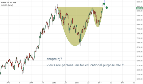 NIFTY: CUP AND HANDLE PATTERN