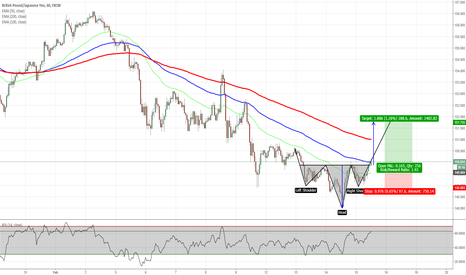 GBPJPY: GBPJPY - Inverse Head & Shoulders Pattern Completed