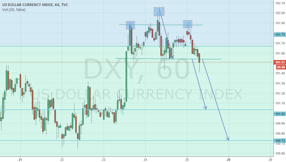 Black Friday Dollar Index Trade Head&Shoulder on H1