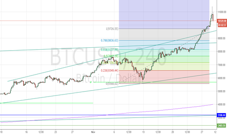 BTCUSD: Sellers > Buyers