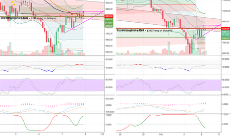 BTCUSD: Ascending triangle but conflicts with 1h H&S and rising wedge?